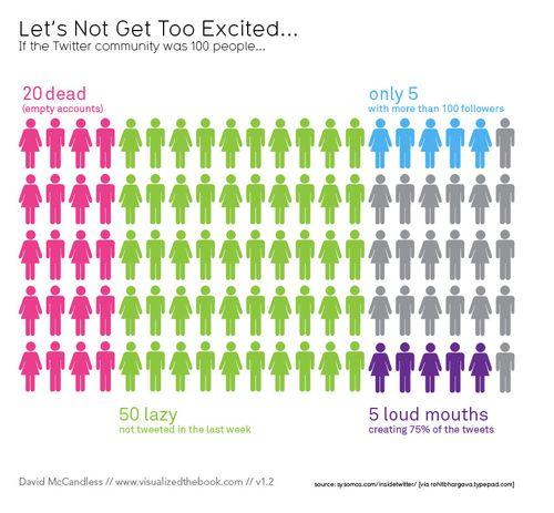 Twitter.community.demographics