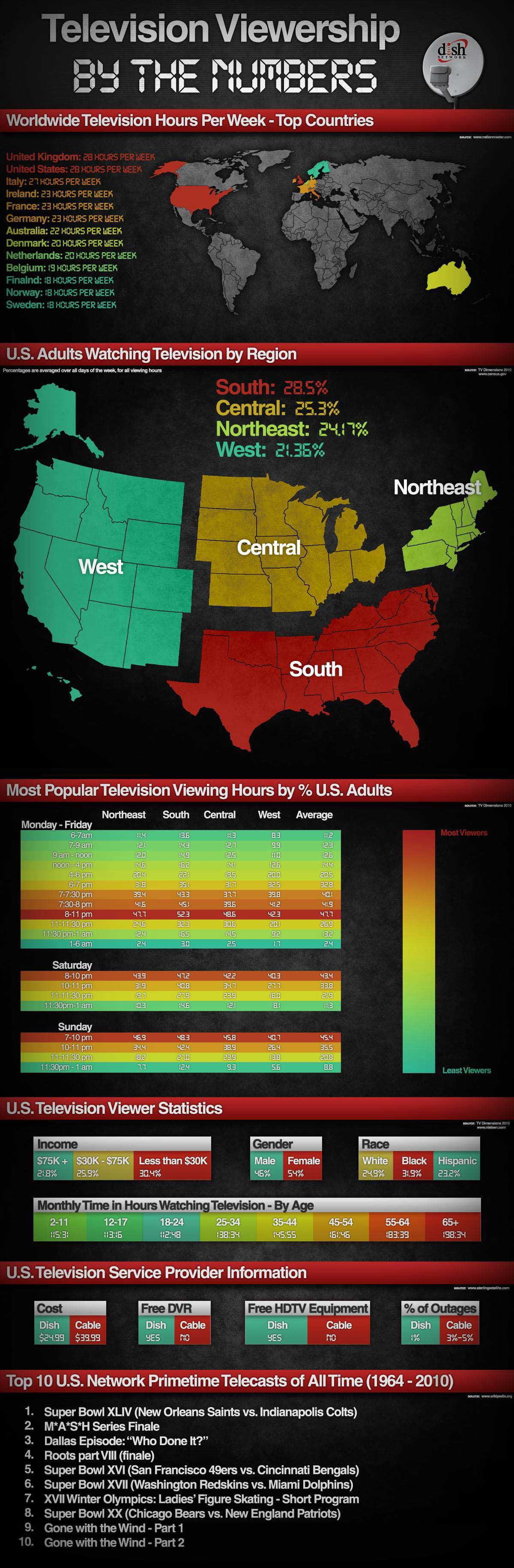 Television Viewership By The Numbers