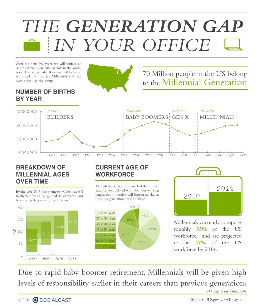the generation gap essay internet essay internet essay the  generation gap essay infographic derek e baird barking robot barking robot infographic derek e baird barking