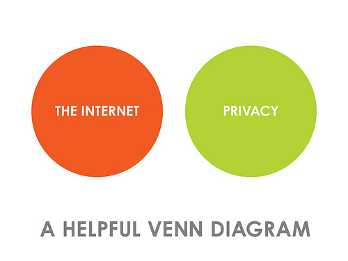 Internet VS Privacy - A Helpful Venn Diagram