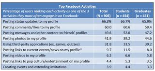 Top.Facebook.Activities