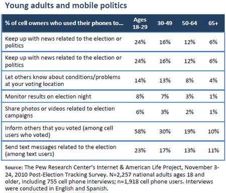 Youth.mobile.politics.pew