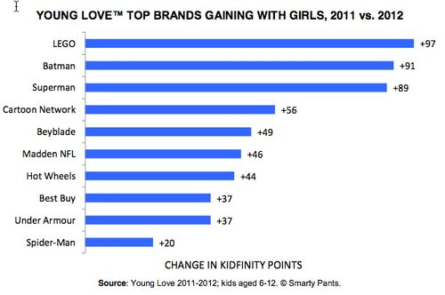 Young Love 2012 Survey Results