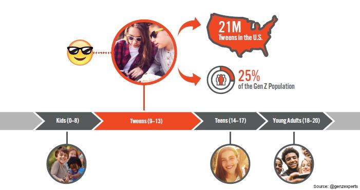 GenZ.Demographics.baird.witt